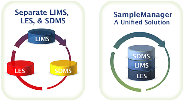Thermo Scientific SampleManager LIMS – Sample Management
